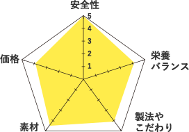 ジョセラグラフ