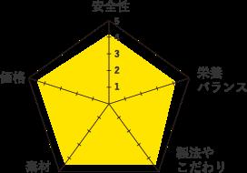 ウェルネス-グラフ