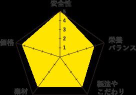 カトフ-グラフ