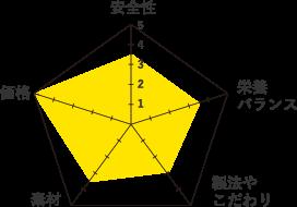 ロイヤルカナンフィット-グラフ
