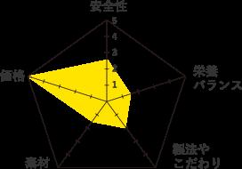 ゴールデンネックス-グラフ