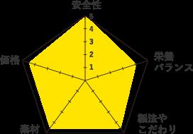 ファルミナN&D-グラフ