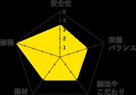 ロイヤルカナンヘアボールケア-グラフ