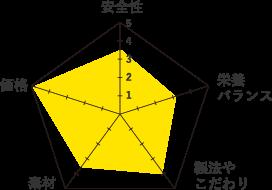 ロイヤルカナンオーラルケ-グラフ