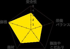 ロイヤルカナンライトウェイトケア-グラフ