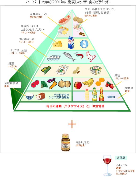 ヘルシーフードピラミッド
