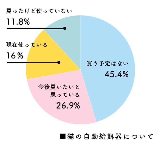 自動給餌器アンケートグラフ